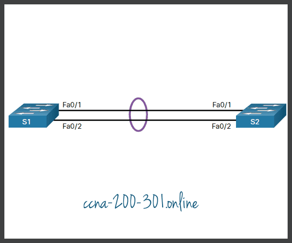 Verify EtherChannel Example