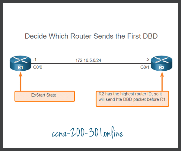 Decide First Router