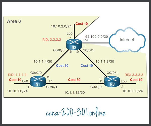 Manually Set OSPF Cost Value
