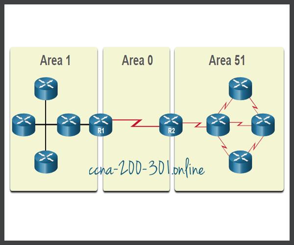 Multiarea OSPF