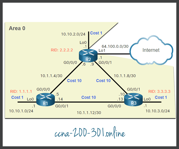OSPF Accumulates Costs