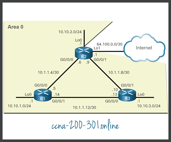 OSPF Reference Topology