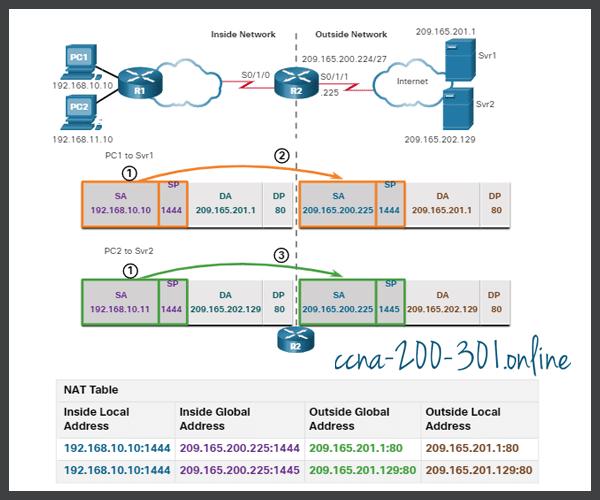 Analyze PAT PC to Server