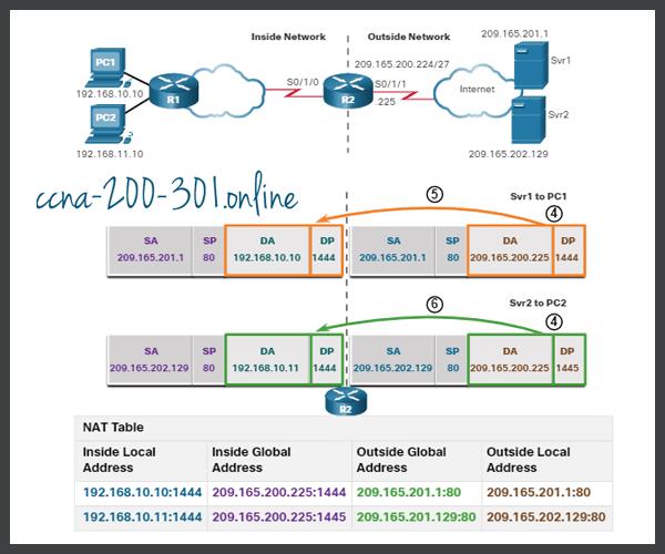 Analyze PAT Server to PC