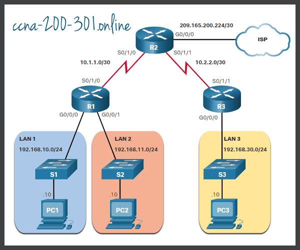 Apply a Numbered Extended IPv4 ACL