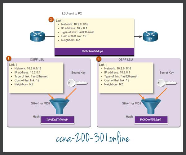 Cisco Router HMAC Example
