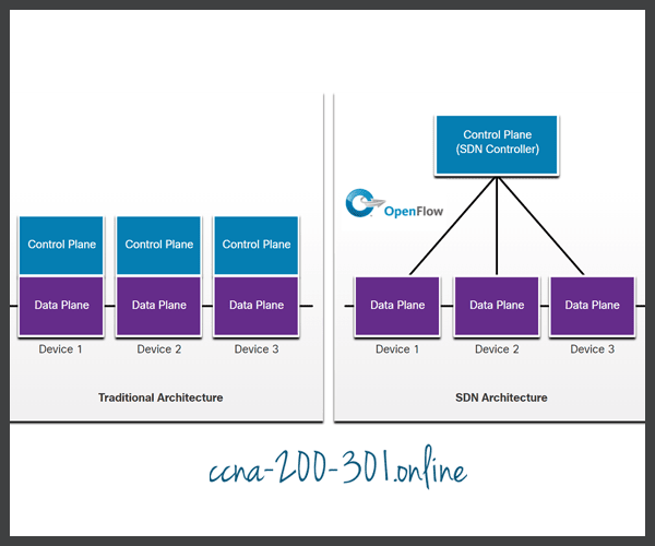 Compares traditional and SDN architectures