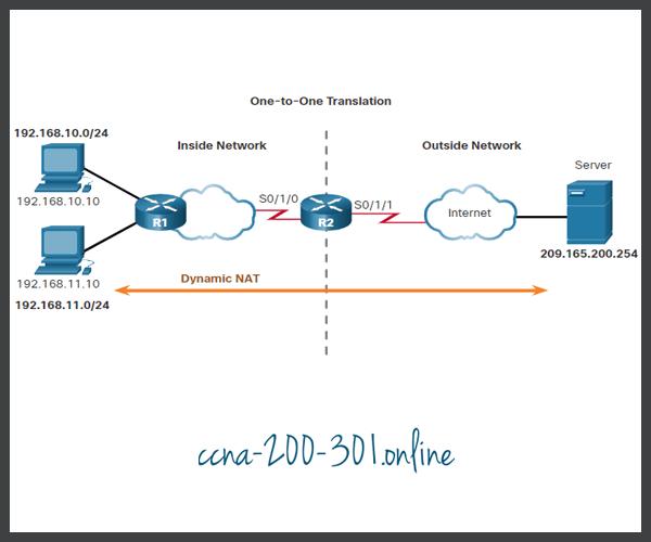 Configure Dynamic NAT