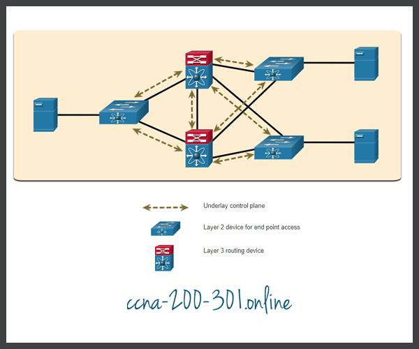 Example Underlay Network