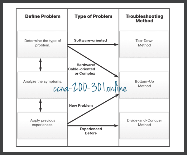 Guidelines for Selecting a Troubleshooting Method
