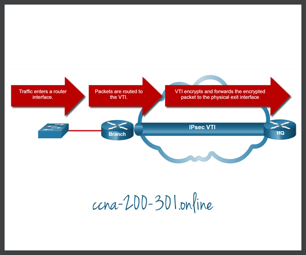 IPsec Virtual Tunnel Interface