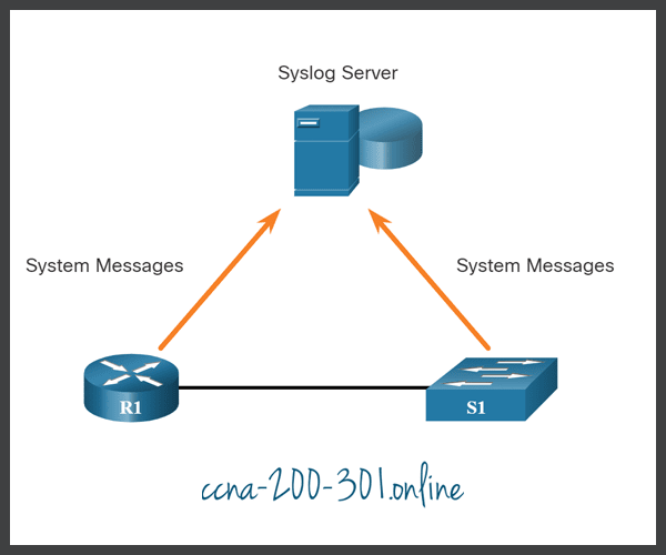 Introduction to Syslog