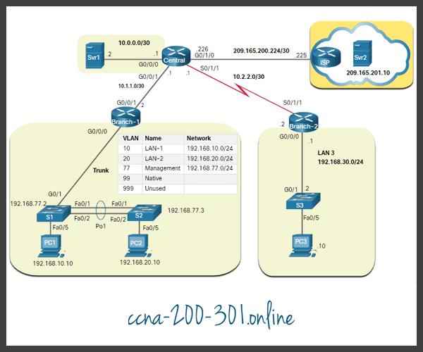 Logical IPv4 Topology