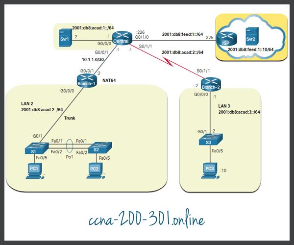 Logical IPv6 Topology