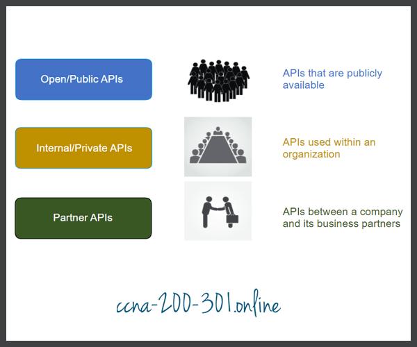 Open Internal and Partner APIs