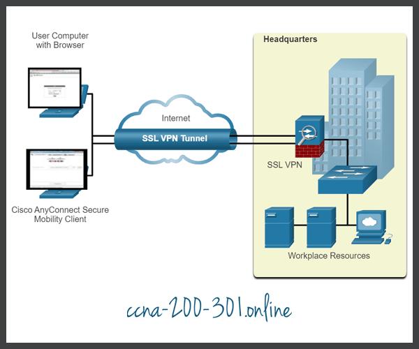 Remote-Access VPNs