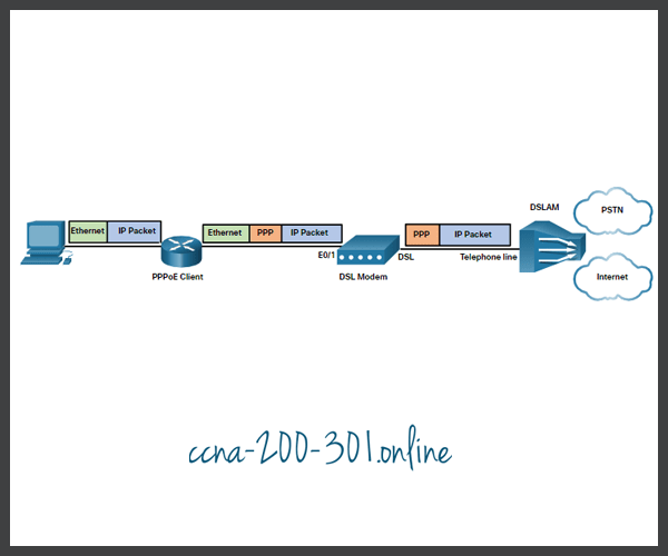 Router PPPoE Client
