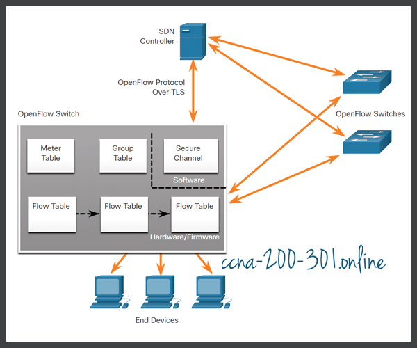 SDN Controller and Operations