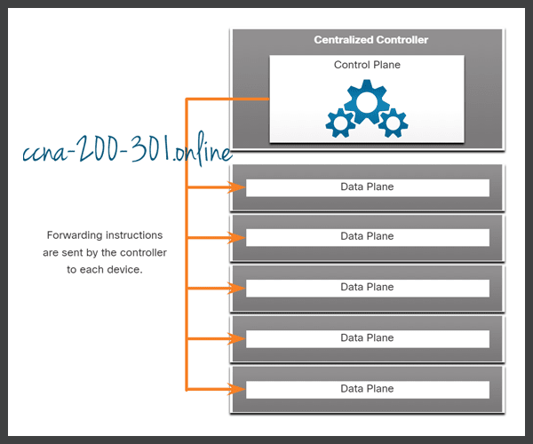 SDN and Central Controller