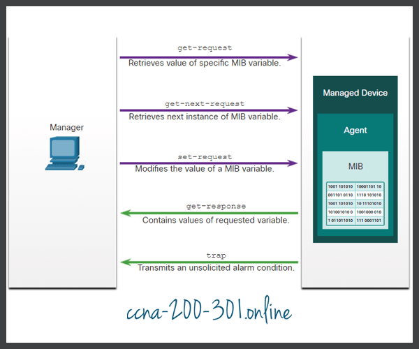 SNMP messages