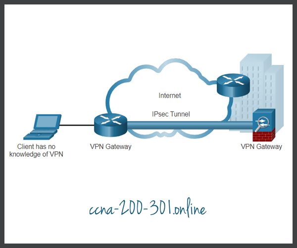 Site-to-Site IPsec VPNs