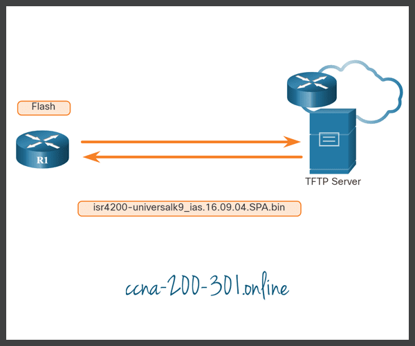 TFTP Servers as a Backup Location