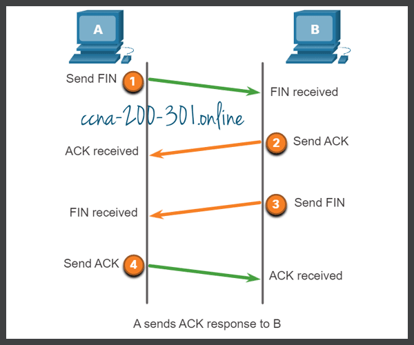 Terminating a TCP Connection