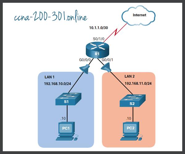 Topology Standard IPv4 ACLs