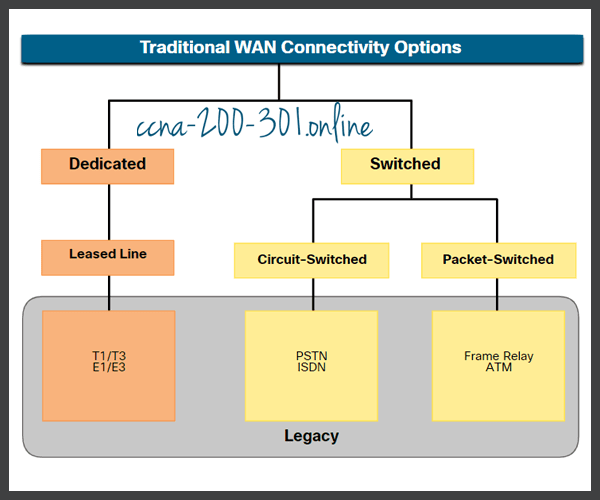 Traditional WAN Connectivity Options