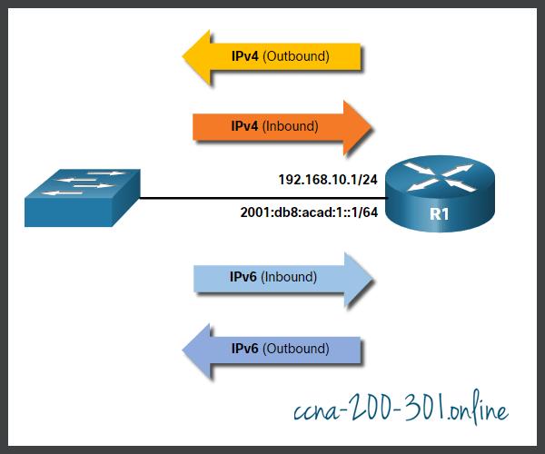 outbound & inbound IPv4